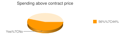 Spending above contract price